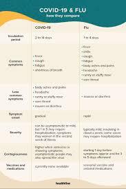 Coronavirus vs. Flu: Symptom ...