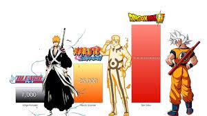 Goku vs Naruto vs Ichigo Power Levels - Dragon Ball Z/Super/Naruto/Boruto/ Bleach - YouTube