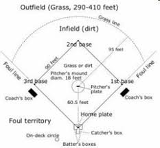 Baseball Field Dimensions For Little League Softball Youth Leagues