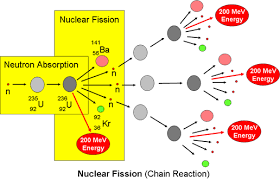 nuclear fission reactor