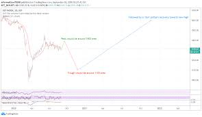 Overall Future Pattern of Thailand Stock Market Index (SET) for SET:SET by  informalLion79190 — TradingView