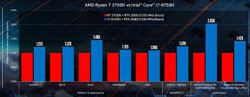 CES 2020:預約未來!Intel Performance Workshop 行動處理器產品搶先看  T客邦  LINE TODAY