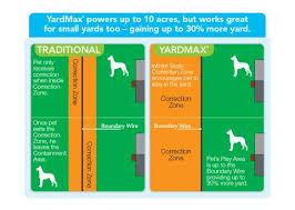 Yardmax In Ground Fence Digital Transmitter A Underground Pet Fencing Inc Illinois Dog Fence Dealer Store