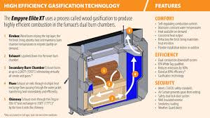 diy outdoor wood gasification