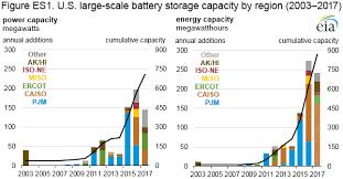 eia u s battery storage market trends