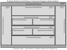 create an enterprise architecture