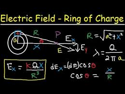 electric field due to a ring of charge