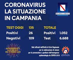 Coronavirus, bollettino Campania del 23 marzo: aggiornamento ...