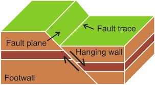 Schematic block-diagram of a normal fault. | Download Scientific ...