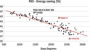 energy saving essment of solar