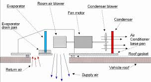 r v air conditioner troubleshooting