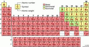 understanding the periodic table task
