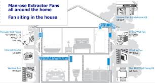 air extractor fans to site in each room
