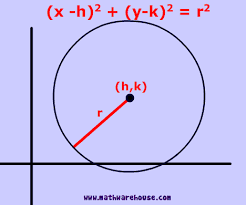 form of the equation of a circle