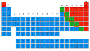 nonmetal elements on the periodic table