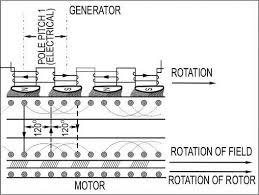 three phase induction motors