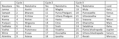 Nakshatra Tara Chakra -    Jyotish is the eye of Vedas      Chakra ...