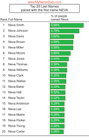 NEVA First Name Statistics by MyNameStats.com