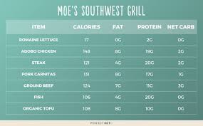 17 low carb restaurants how to order