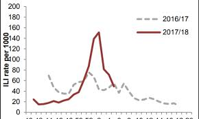 Flu death toll hits 254 in the UK ...
