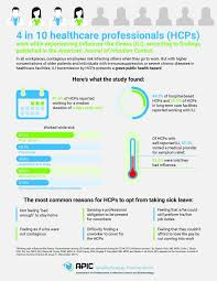 Survey findings: 4 in 10 healthcare professionals work while sick |  Scienmag: Latest Science and Health News