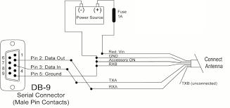 GPS 19x HVS TECHNICAL SPECIFICATIONS