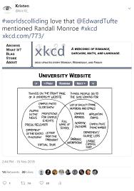 Edward Tufte's Data Visualization Course