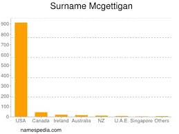 Mcgettigan - Names Encyclopedia