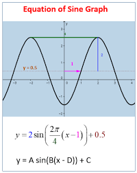 the equation of a sine or cosine graph