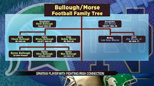 Michigan State player Byron Bullough has family ties to MSU, UND