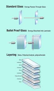 business need bullet resistant glass