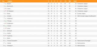 Classifica Bundesliga aggiornata: Bayern Monaco al comando ...