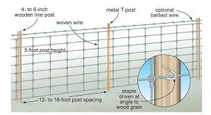 Farm Fencing Horse High Chicken Tight And Bull Strong Wire Fence Types Of Fences Farm Fence
