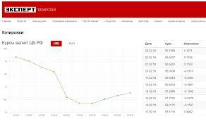 На открытии торгов курс рубля сегодня вырос