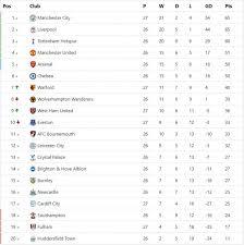premier league table epl table top 4