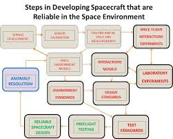 NECESSITY OF TESTING FOR AFFORDABLE SURVIVABLE SPACECRAFT