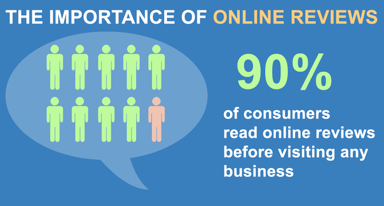 Image result for The importance of reviews online for businesses""