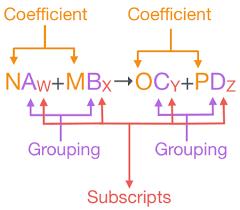 how to balance a chemical equation blog