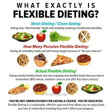 What is Flexible Dieting? - Cheat Day Design