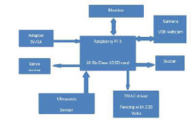 Http Ijraset Com Fileserve Php Fid 21923
