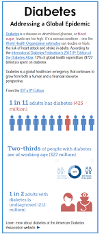 the evolution of diabetes testing from