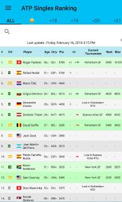 ATP Singles Live Ranking : tennis