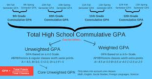 what is unweighted gpa how to