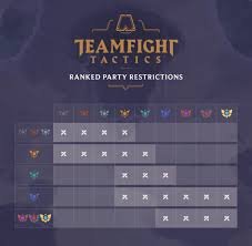 legends teamfight tactics ranked