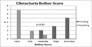 urodynamics and female urology