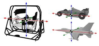 architecture of a motion simulator