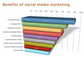 Research summary: Social Media Marketing effectiveness in 2014 ...