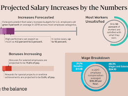 what pay raise can you expect from your