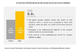 Recycled Plastics Market By Source Type End Use Industry Geography Covid 19 Impact Analysis Marketsandmarkets