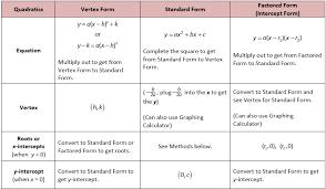 review of quadratic forms ecuaciones